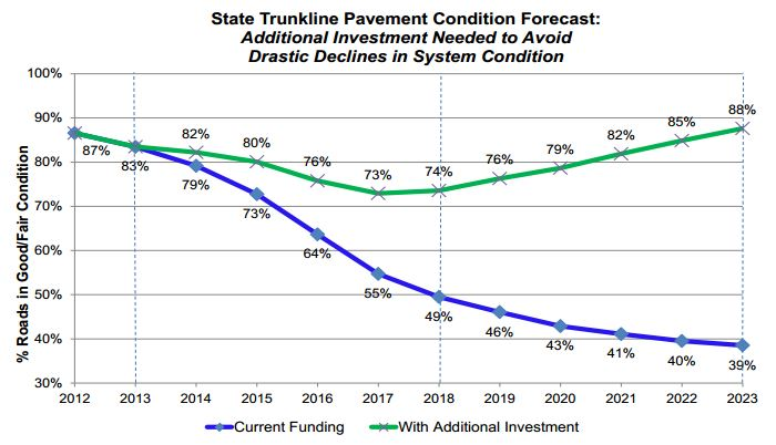 StateTrunklinePavementConditionForecast
