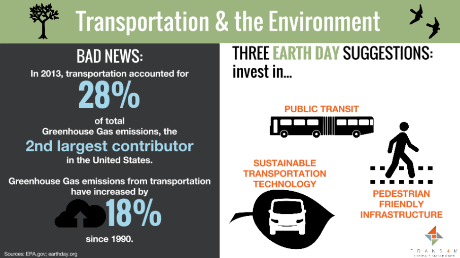 An infographic on the environmental ramifications of transportation (created by fellow Liz Treutel)