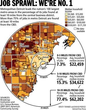 Image: Brookings Institute & the Detroit Free Press