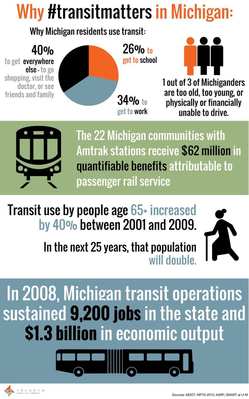 #transitmatters