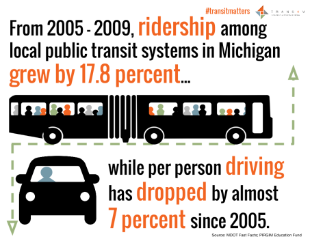 #TransitMatters - Increased Ridership