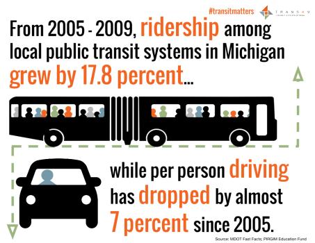 #TransitMatters - Increased Ridership