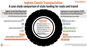 Ingham County Case Study