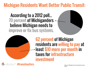 MI Residents Think #TransitMatters