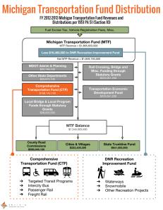 Trans4M - Transportation Funding Distribution