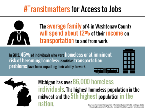 Transit Matters for Job Access