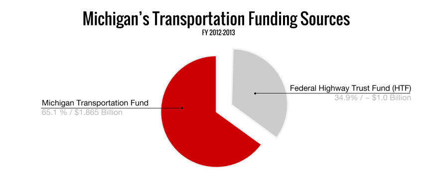 MI Transpo Funding Sources