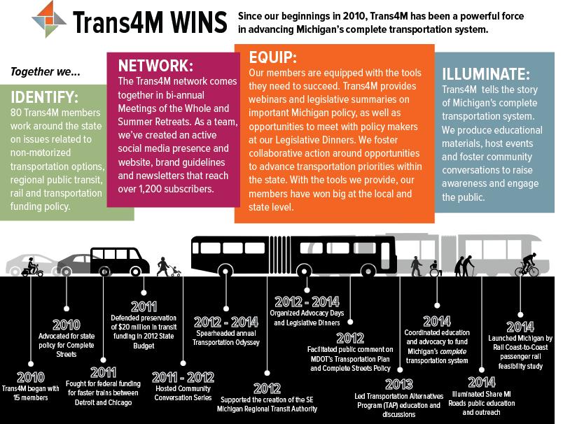 Trans4M_Wins