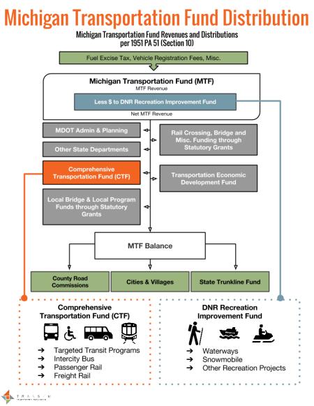 Transpo Funding Fact Sheet_CTF+Recreation-$